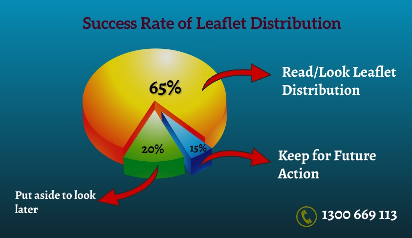 Response rate with Leaflets in Melbourne